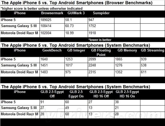 地球最快智能手机!iPhone 5(A6)性能实测