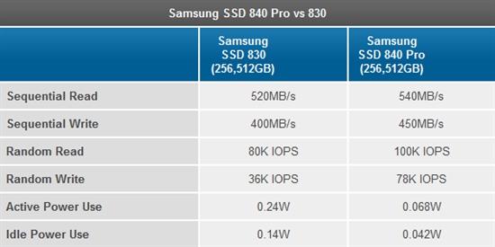 完美新一代!体验三星840 Pro固态硬盘