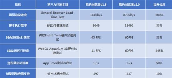 没有最快只有更快!猎豹浏览器2.0升级内核再提速