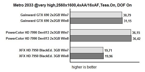 GTX690、HD7990 Win8/7性能对比