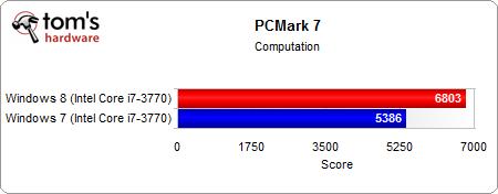 Windows 8/7有何不同?Core i7-3770K性能对比
