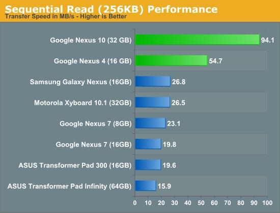 Nexus 4性能详测:冰箱里的另类测试