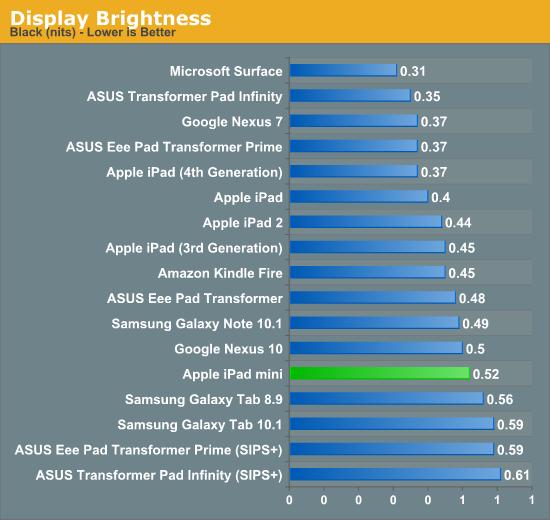 iPad mini完整顿测试:CPU、GPU、屏幕、电池……