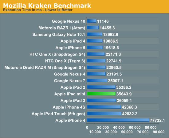 iPad mini完全测试:CPU、GPU、屏幕、电池……