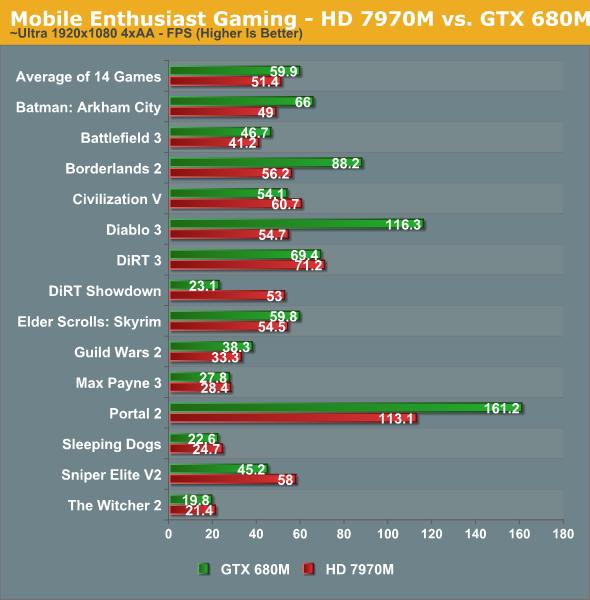 新驱动助力:HD7970M、GTX680M最新对决