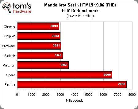 谁最快?七大安卓浏览器PK