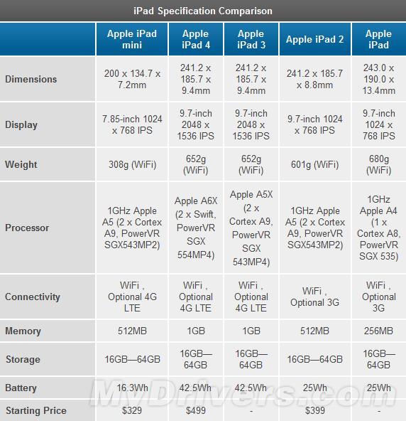 """""""内心""""强大!iPad 4全方位评测"""