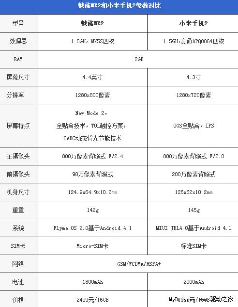 1999元VS.2499元!魅族MX2/小米2对比评测