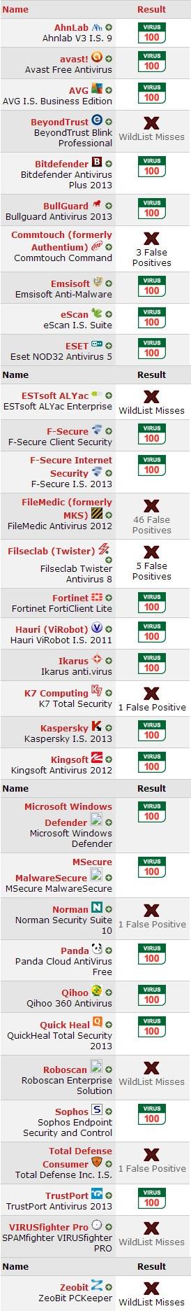 Windows 8平台VB100杀毒软件测试12月报告出炉