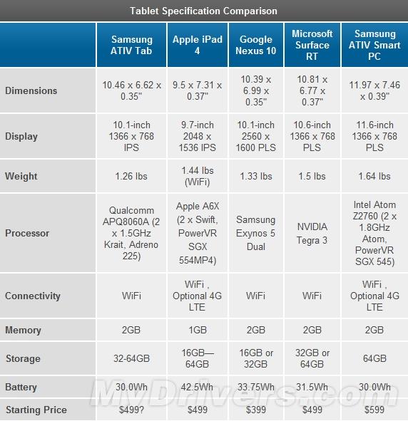 三星ATIV Tab评测:第一款高通Windows RT平板