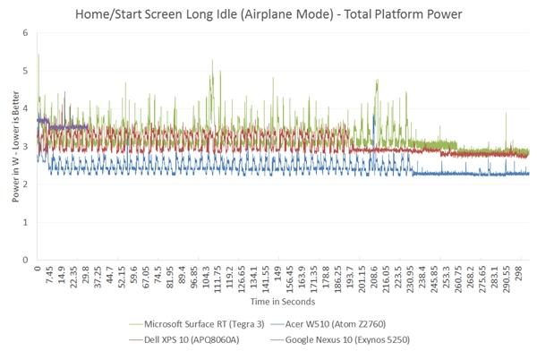 ARM/x86开战!Atom、S4、A15功耗深入对比