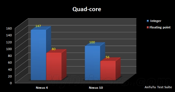 Nexus 10安兔兔官方CPU评测:双核败四核