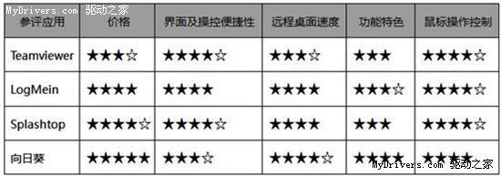 四款远程控制软件iPhone版深度评测