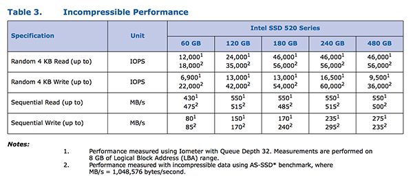 Intel 525 mSATA固态硬盘实测:迷你版SSD 520