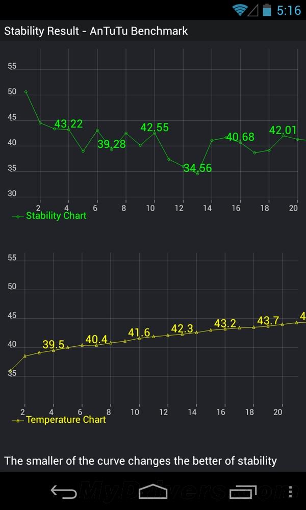 高温成杀手:Nexus 4稳定性测试