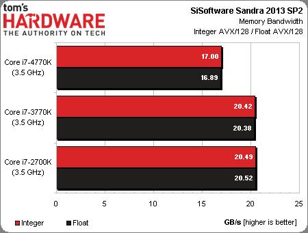 失望么?Haswell Core i7-4770K性能详尽预览