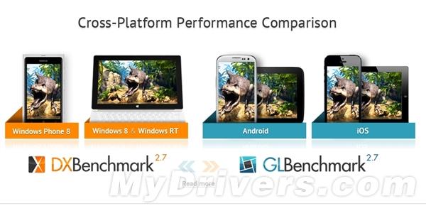 史上首次跨平台测试:HD 4000完秒iPad 4