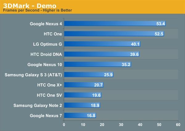 3DMark掀起血雨腥风:Surface Pro大战安卓