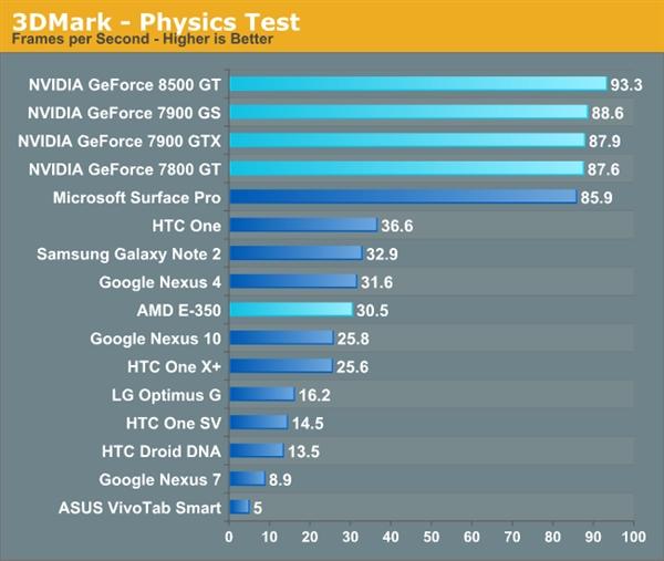 GF6600 VS. iPad4:老显卡大战手机、平板