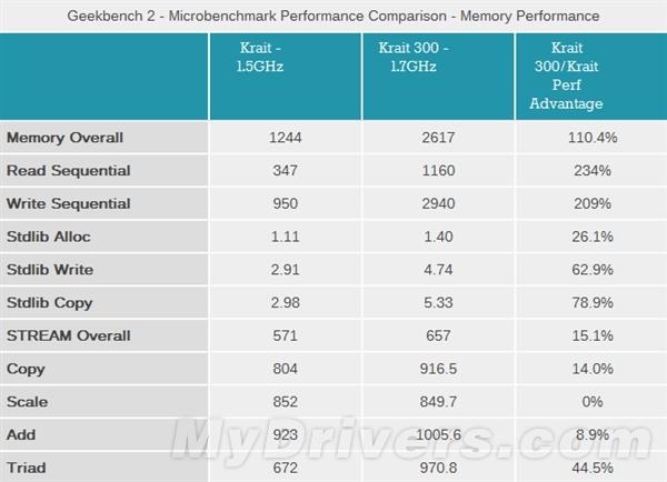 骁龙600架构深入分析、CPU/GPU详细测试