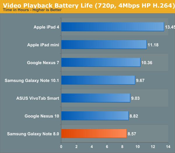 Galaxy Note 8.0电池续航测试:很糟糕
