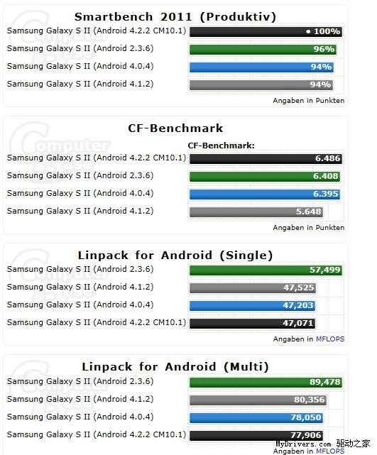 升级有啥用?看Android 2.3大战4.0/4.1/4.2