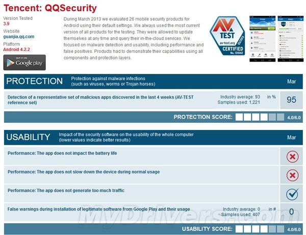 AV-Test权威发布:Android手机杀毒软件评测