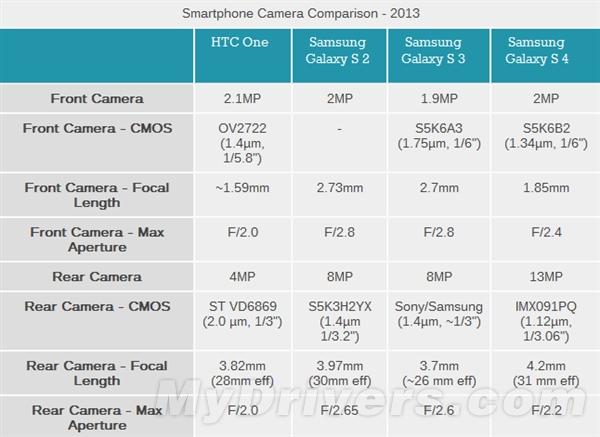 Galaxy S4拍照大阅兵