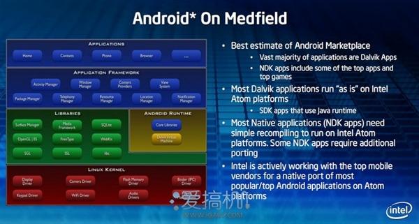 X86上的Android:性能与兼容可否兼得?