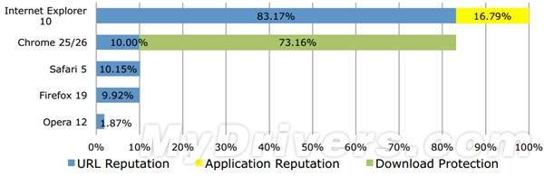 哪款浏览器最安全?NSS测试报告出炉