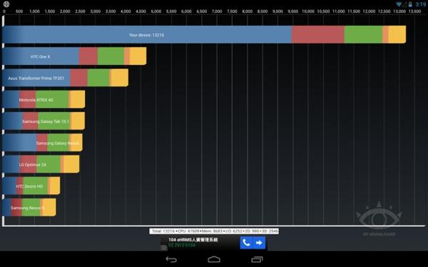 分辨率才是亮点 全球首款Tegra 4平板实测