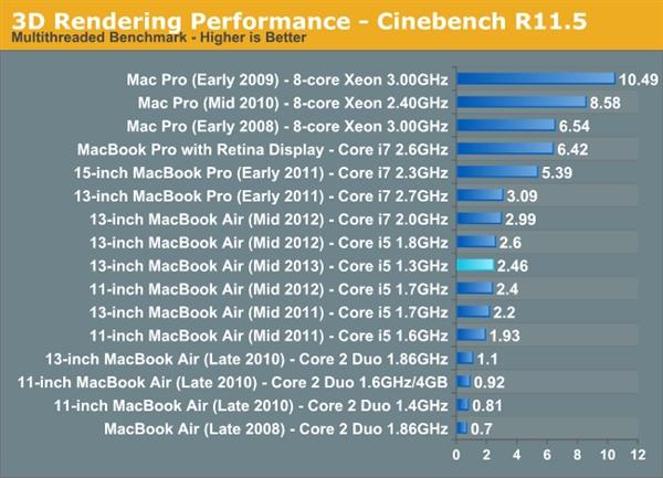 新MacBook Air性能简测:硬盘真威武