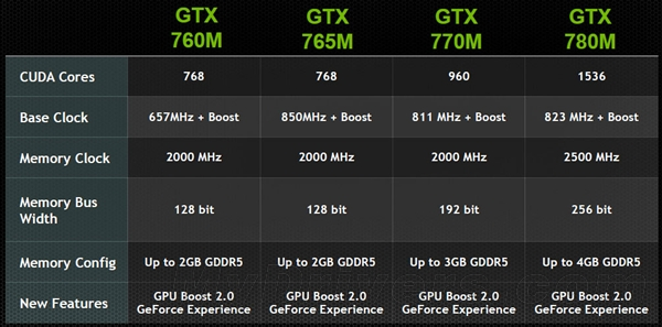 GeForce GTX 780M详尽测试:另类考察真实性能