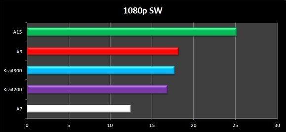 同频下A7/A8/A9/A15/Krait性能对比