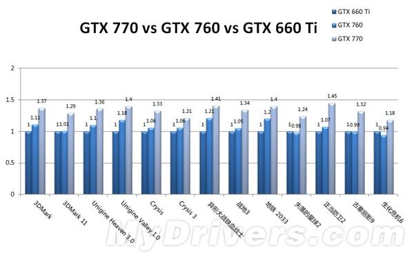 新一代中端性能卡杀到:GTX 760首发评测