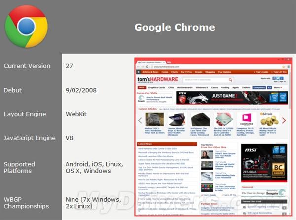 最新浏览器大战:Firefox/Crome谁称王?