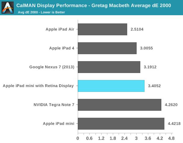 iPad mini 2完整顿坚硬件评测:完备的马号Air