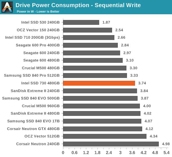 Intel Ssd 530 Driver Download