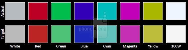 五大旗舰手机屏幕比拼 究竟谁才是第一?的照片 - 13