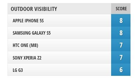 五大旗舰手机屏幕比拼 究竟谁才是第一?的照片 - 4