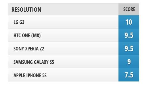 五大旗舰手机屏幕比拼 究竟谁才是第一?的照片 - 26