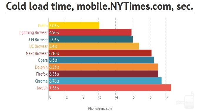 评测:十大浏览器混战Android平台 谁最棒?的照片 - 19