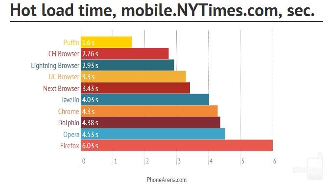 评测:十大浏览器混战Android平台 谁最棒?的照片 - 17