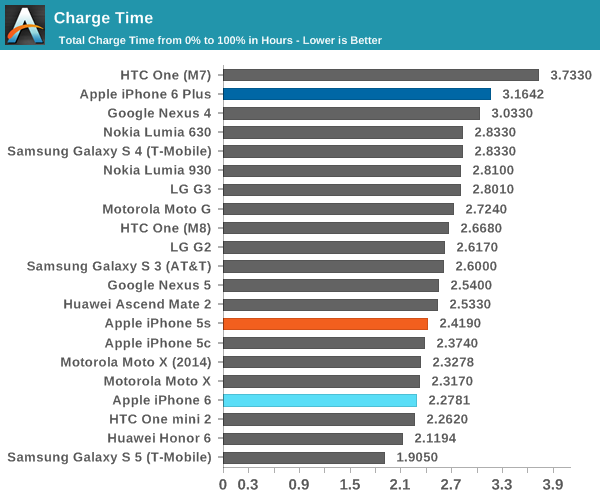 iPhone 6全身零件最全评测:海量图文全方位解析的照片 - 33