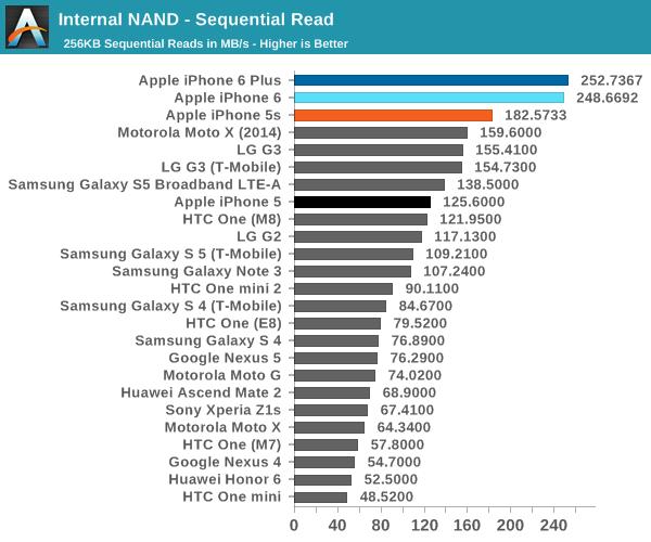 iPhone 6全身零件最全评测:海量图文全方位解析的照片 - 25