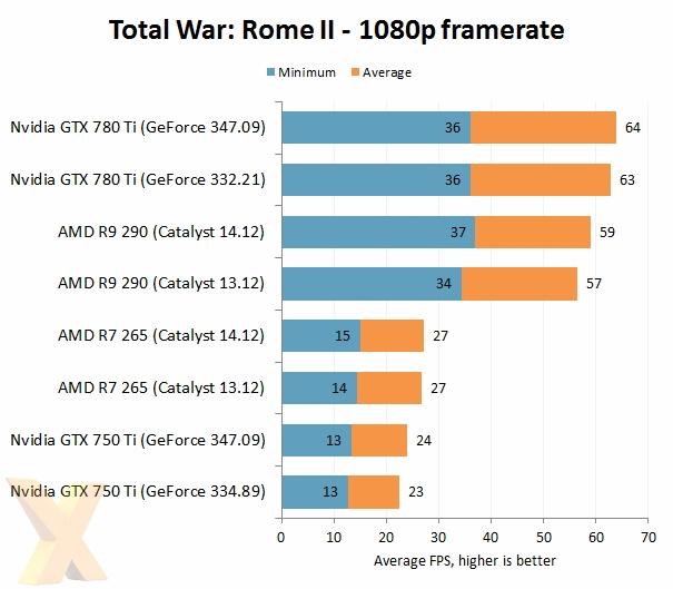 AMD VS NVIDIA 2014年度驱动大战的照片 - 9