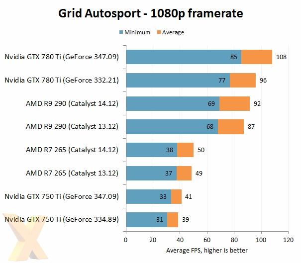 AMD VS NVIDIA 2014年度驱动大战的照片 - 7