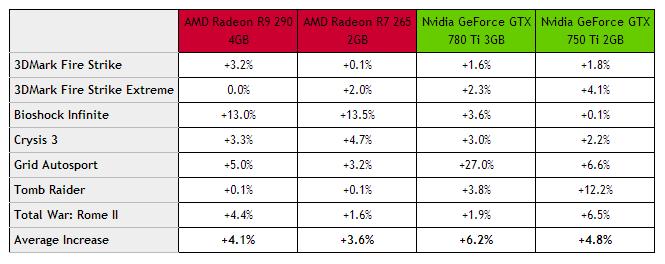 AMD VS NVIDIA 2014年度驱动大战的照片 - 10