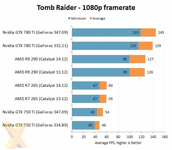 AMD VS NVIDIA 2014年度驱动大战的照片 - 8