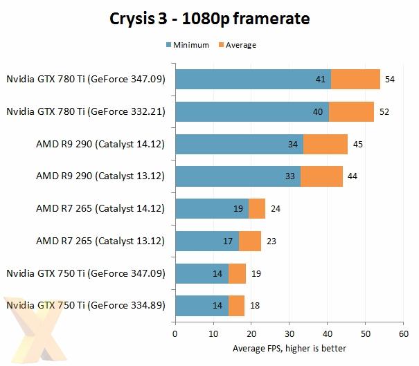 AMD VS NVIDIA 2014年度驱动大战的照片 - 6